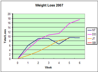 8_weight_loss_chart