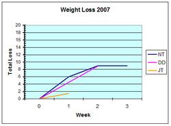 Ww_chart_3_1