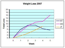 Ww_chart_7_1